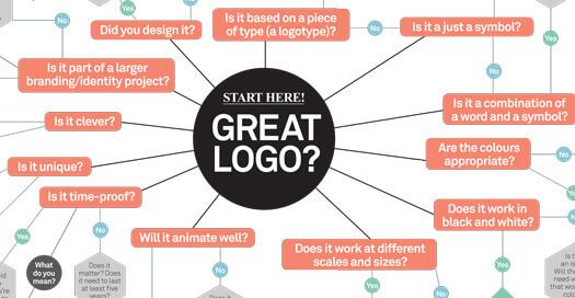 طراحی لوگو با ترکیب عناصر با یکدیگر